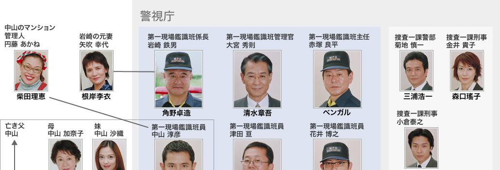 BS日テレ - 警視庁鑑識班2004 │ 人物相関図