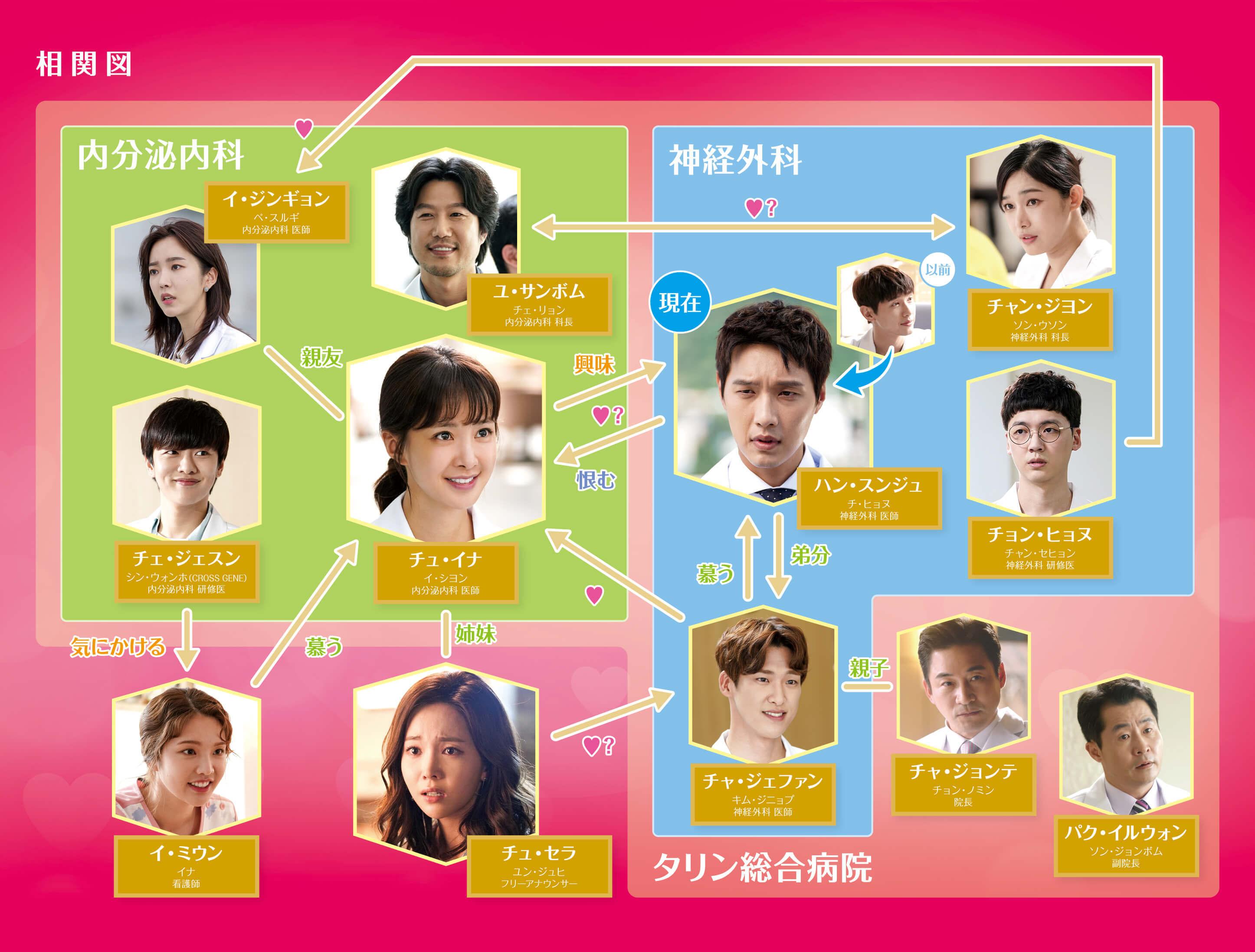 番組 ドラマ bs 表 韓国