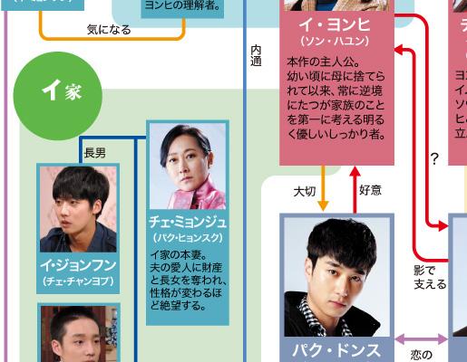 韓国ドラマ「それでも青い日に」番組サイト